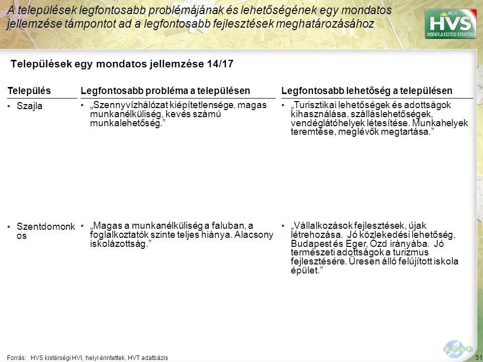 """51 Települések egy mondatos jellemzése 14/17 A települések legfontosabb problémájának és lehetőségének egy mondatos jellemzése támpontot ad a legfontosabb fejlesztések meghatározásához Forrás:HVS kistérségi HVI, helyi érintettek, HVT adatbázis TelepülésLegfontosabb probléma a településen ▪Szajla ▪""""Szennyvízhálózat kiépítetlensége, magas munkanélküliség, kevés számú munkalehetőség. ▪Szentdomonk os ▪""""Magas a munkanélküliség a faluban, a foglalkoztatók szinte teljes hiánya."""