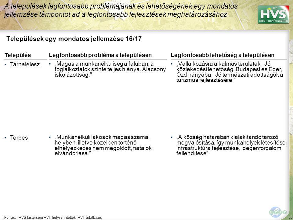 """53 Települések egy mondatos jellemzése 16/17 A települések legfontosabb problémájának és lehetőségének egy mondatos jellemzése támpontot ad a legfontosabb fejlesztések meghatározásához Forrás:HVS kistérségi HVI, helyi érintettek, HVT adatbázis TelepülésLegfontosabb probléma a településen ▪Tarnalelesz ▪""""Magas a munkanélküliség a faluban, a foglalkoztatók szinte teljes hiánya."""