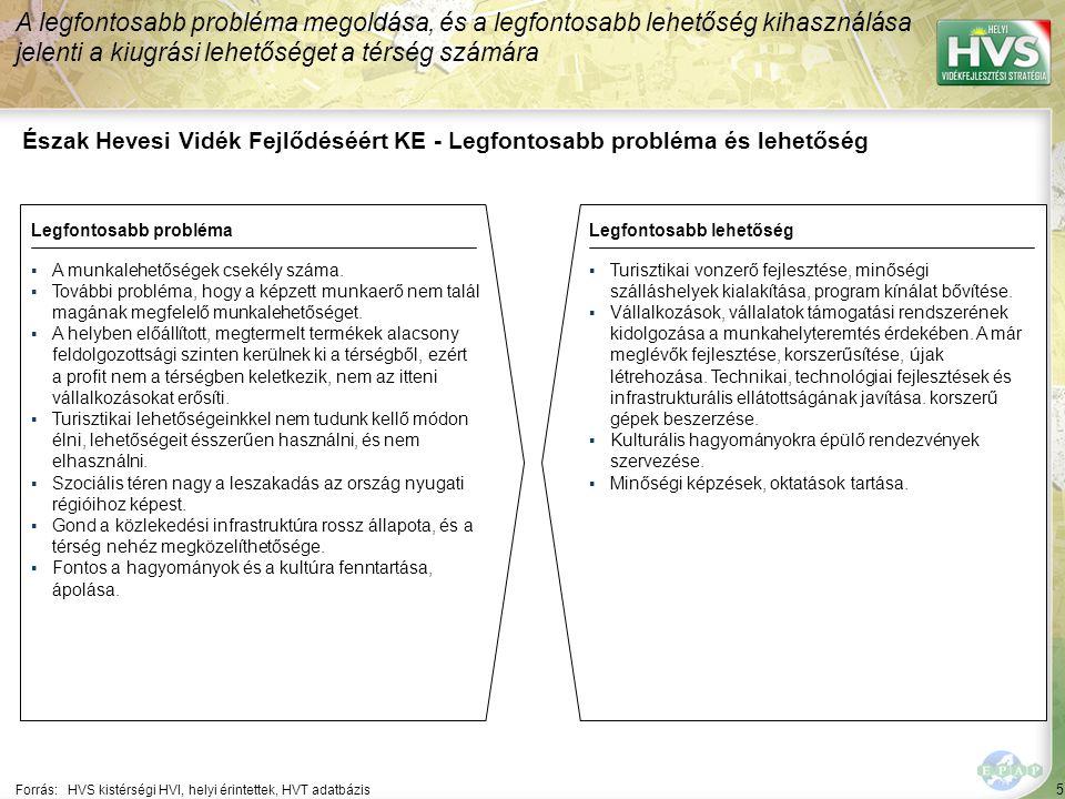 5 Észak Hevesi Vidék Fejlődéséért KE - Legfontosabb probléma és lehetőség A legfontosabb probléma megoldása, és a legfontosabb lehetőség kihasználása jelenti a kiugrási lehetőséget a térség számára Forrás:HVS kistérségi HVI, helyi érintettek, HVT adatbázis Legfontosabb problémaLegfontosabb lehetőség ▪A munkalehetőségek csekély száma.