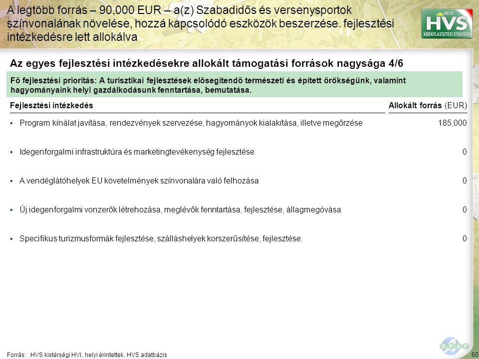 60 ▪Program kínálat javítása, rendezvények szervezése, hagyományok kialakítása, illetve megőrzése Forrás:HVS kistérségi HVI, helyi érintettek, HVS adatbázis Az egyes fejlesztési intézkedésekre allokált támogatási források nagysága 4/6 A legtöbb forrás – 90,000 EUR – a(z) Szabadidős és versenysportok színvonalának növelése, hozzá kapcsolódó eszközök beszerzése.