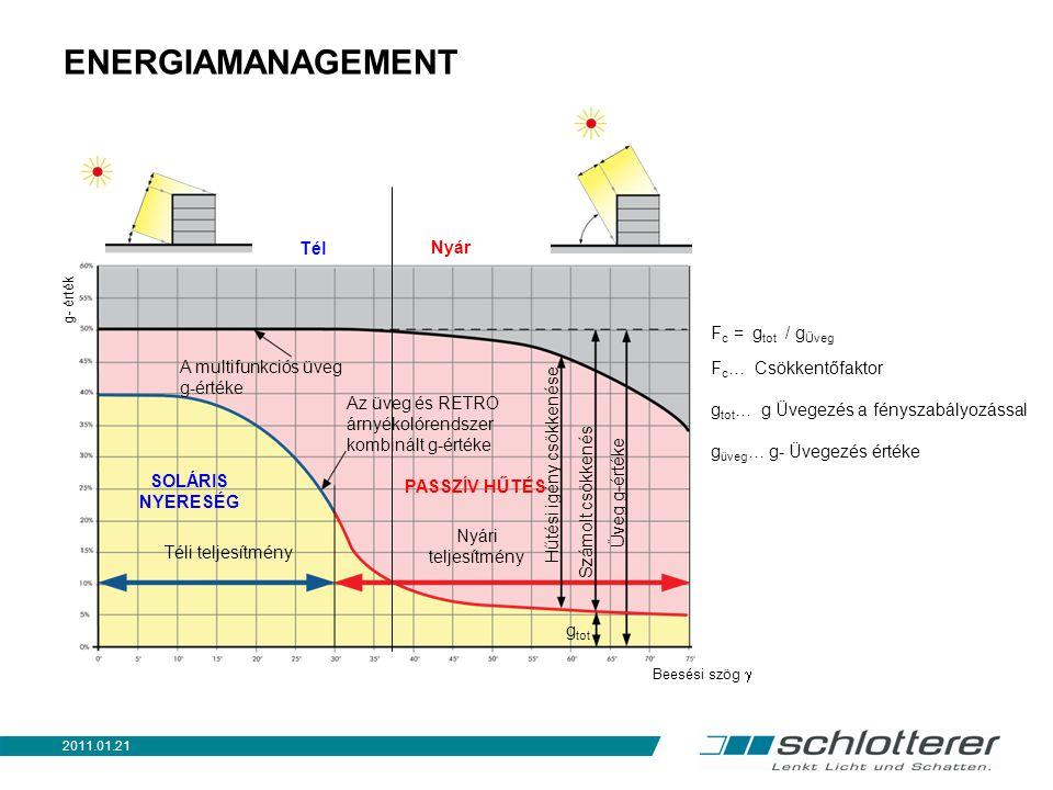 ENERGIAMANAGEMENT Hűtési igény csökkenése PASSZÍV HŰTÉS SOLÁRIS NYERESÉG Az üveg és RETRO árnyékolórendszer kombinált g-értéke A multifunkciós üveg g-értéke g tot F c = g tot / g Üveg F c … Csökkentőfaktor g tot … g Üvegezés a fényszabályozással g üveg … g- Üvegezés értéke Téli teljesítmény Nyári teljesítmény g- érték Beesési szög  Üveg g-értéke Tél Nyár Számolt csökkenés 2011.01.21