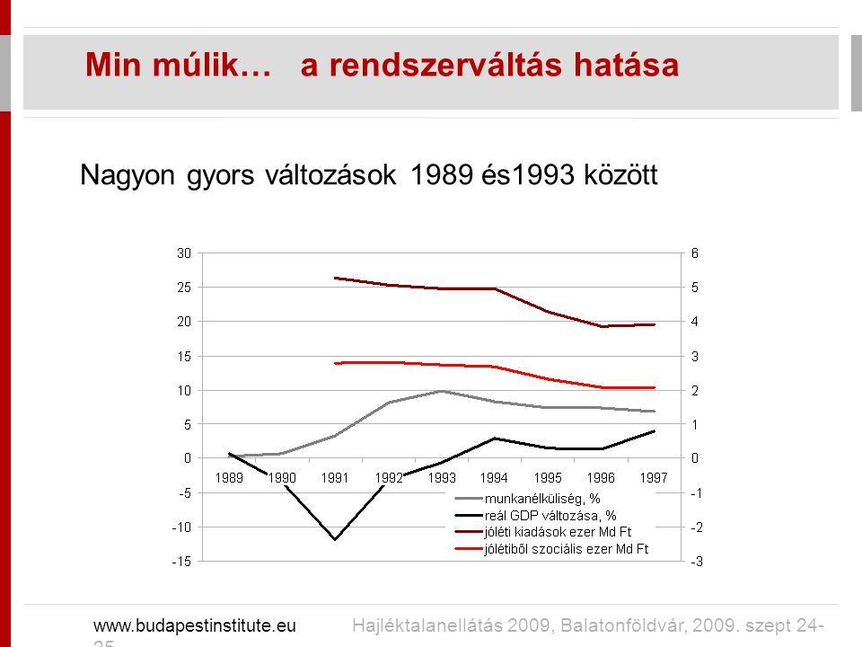 Nagyon gyors változások 1989 és1993 között Min múlik… a rendszerváltás hatása www.budapestinstitute.eu Hajléktalanellátás 2009, Balatonföldvár, 2009.