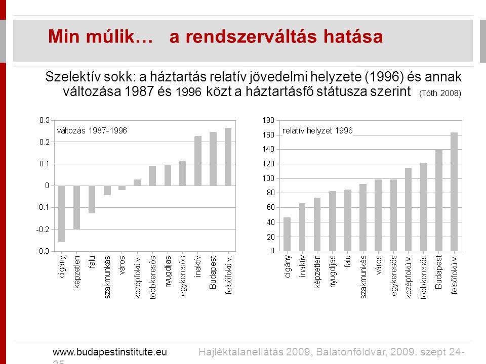 Szelektív sokk: a háztartás relatív jövedelmi helyzete (1996) és annak változása 1987 és 1996 közt a háztartásfő státusza szerint (Tóth 2008) Min múlik… a rendszerváltás hatása www.budapestinstitute.eu Hajléktalanellátás 2009, Balatonföldvár, 2009.