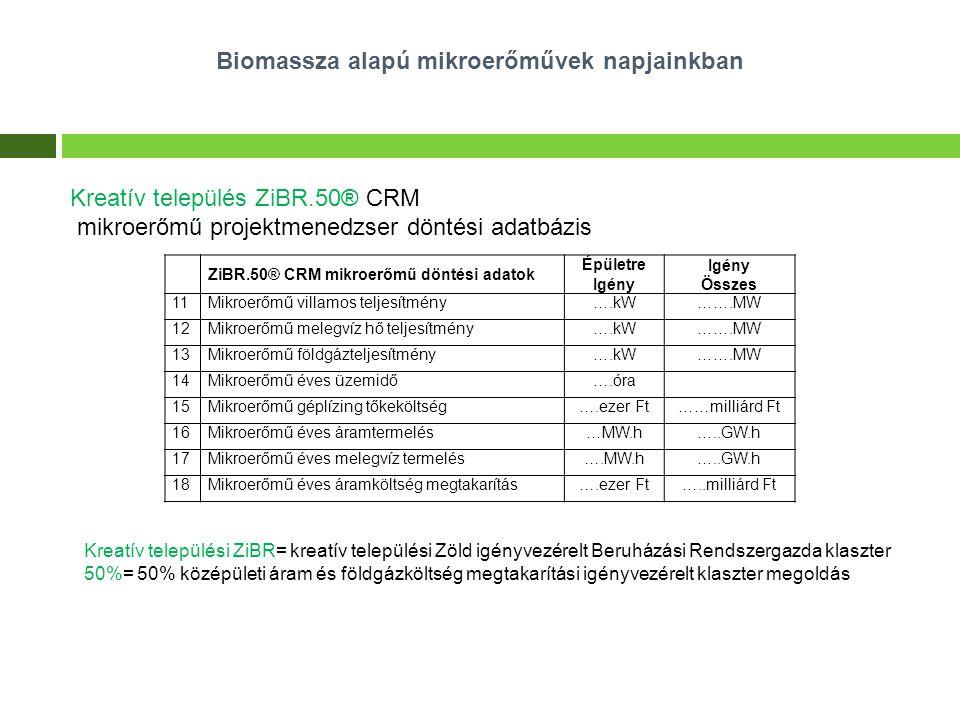 Biomassza alapú mikroerőművek napjainkban Kreatív település ZiBR.50® CRM mikroerőmű projektmenedzser döntési adatbázis Kreatív települési ZiBR= kreatí