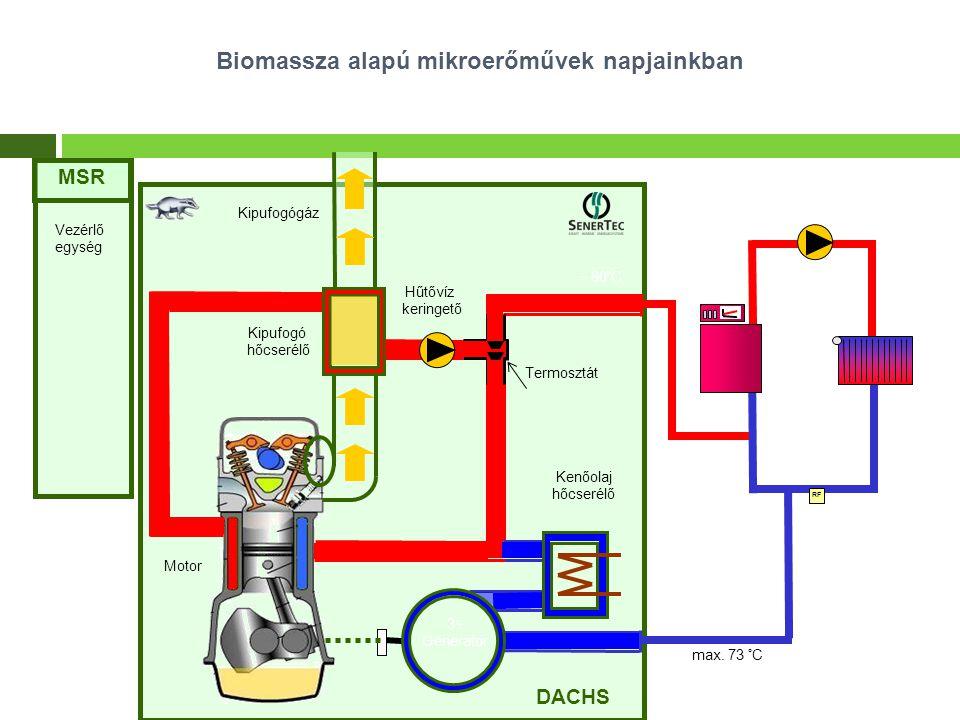 Kenőolaj hőcserélő Kipufogógáz Kipufogó hőcserélő Hűtővíz keringető Motor Termosztát DACHS ~ 80°C max. 73 °C RF 3~ Generator MSR Vezérlő egység Biomas