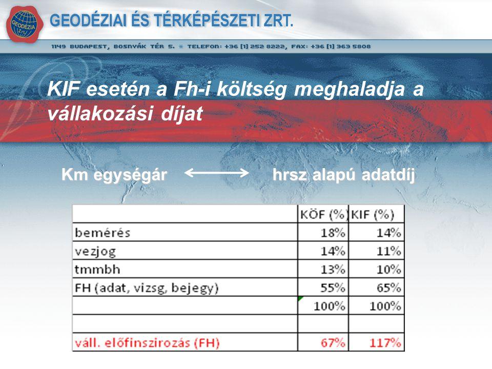 Km egységár hrsz alapú adatdíj KIF esetén a Fh-i költség meghaladja a vállakozási díjat