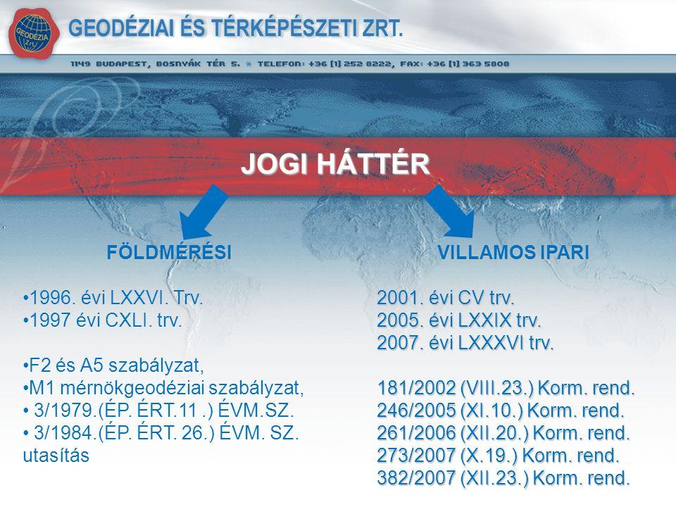 JOGI HÁTTÉR FÖLDMÉRÉSI 1996. évi LXXVI. Trv. 1997 évi CXLI.