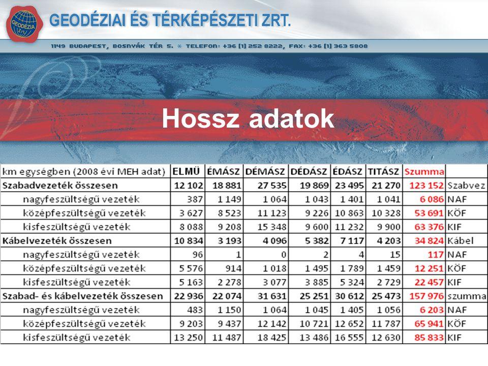 Új pályázatok elbírálás alatt ELMŰ-ÉMÁSZ 7 ártárgyalási forduló volt eddig EON általuk megadott induló ár, 2 forduló volt eddig
