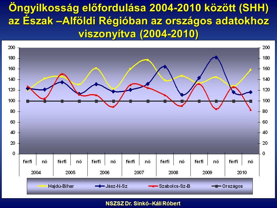 Öngyilkosság előfordulása 2004-2010 között (SHH) az Észak –Alföldi Régióban az országos adatokhoz viszonyítva (2004-2010) NSZSZ Dr.