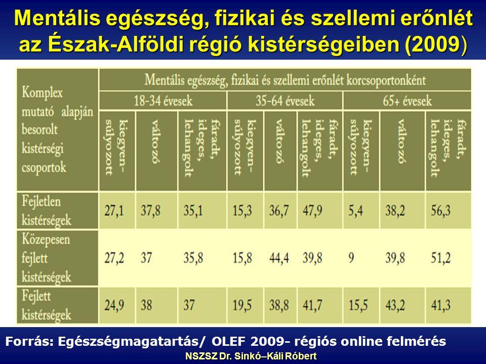 Mentális egészség, fizikai és szellemi erőnlét az Észak-Alföldi régió kistérségeiben (2009) Forrás: Egészségmagatartás/ OLEF 2009- régiós online felmérés NSZSZ Dr.