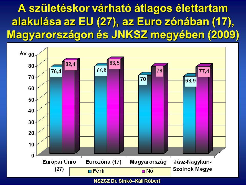 A születéskor várható átlagos élettartam alakulása az EU (27), az Euro zónában (17), Magyarországon és JNKSZ megyében (2009) NSZSZ Dr.