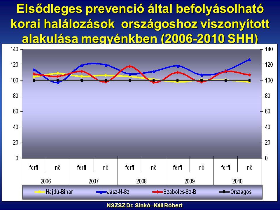 Elsődleges prevenció által befolyásolható korai halálozások országoshoz viszonyított alakulása megyénkben (2006-2010 SHH) NSZSZ Dr.