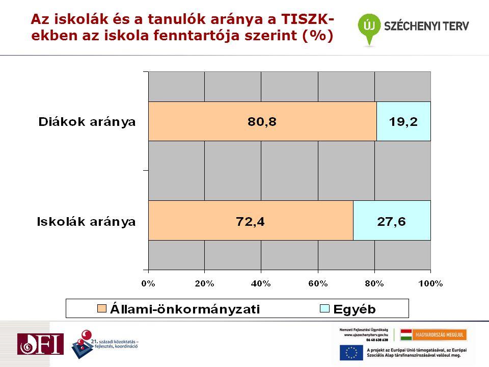 Az iskolák és a tanulók aránya a TISZK- ekben az iskola fenntartója szerint (%)