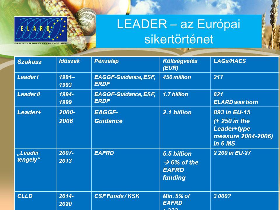 "Szakasz IdőszakPénzalapKöltségvetés (EUR) LAGs/HACS Leader I1991– 1993 EAGGF-Guidance, ESF, ERDF 450 million217 Leader II1994- 1999 EAGGF-Guidance, ESF, ERDF 1.7 billion821 ELARD was born Leader+2000- 2006 EAGGF- Guidance 2.1 billion893 in EU-15 (+ 250 in the Leader+type measure 2004-2006) in 6 MS ""Leader tengely 2007- 2013 EAFRD 5.5 billion  6% of the EAFRD funding 2 200 in EU-27 CLLD2014- 2020 CSF Funds / KSKMin."