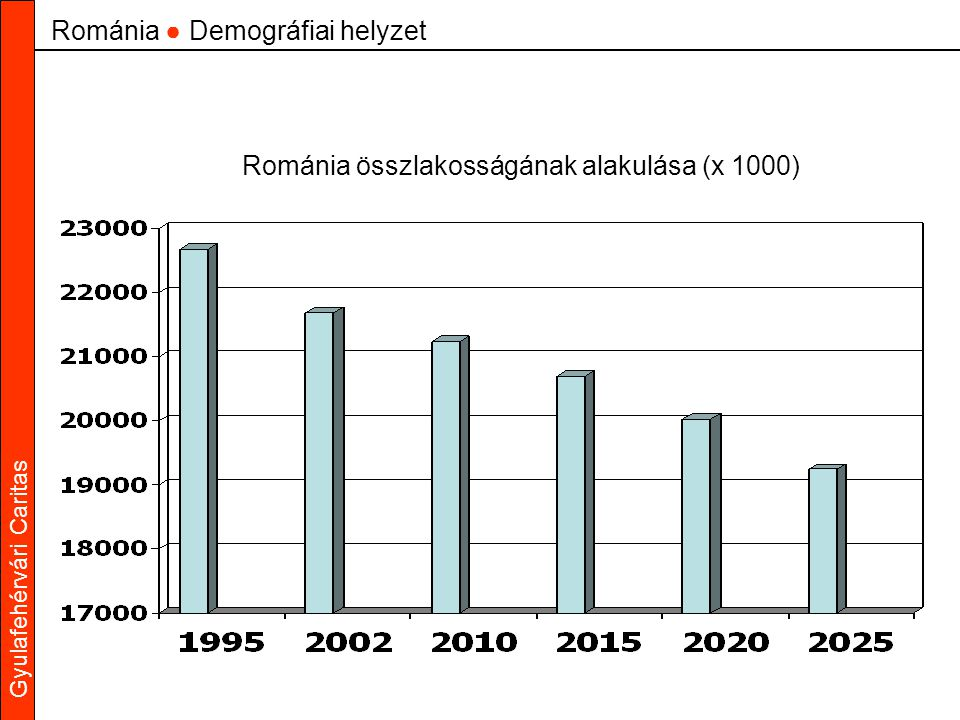 Gyulafehérvári Caritas Románia összlakosságának alakulása (x 1000) Románia ● Demográfiai helyzet