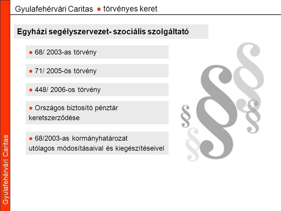 Gyulafehérvári Caritas ● 68/ 2003-as törvény Gyulafehérvári Caritas ● törvényes keret ● 71/ 2005-ös törvény ● 448/ 2006-os törvény ● Országos biztosító pénztár keretszerződése ● 68/2003-as kormányhatározat utólagos módosításaival és kiegészítéseivel Egyházi segélyszervezet- szociális szolgáltató