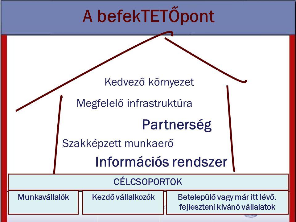 A befekTETŐpont Megfelelő infrastruktúra Kedvező környezet Partnerség Információs rendszer Szakképzett munkaerő MunkavállalókKezdő vállalkozókBetelepü