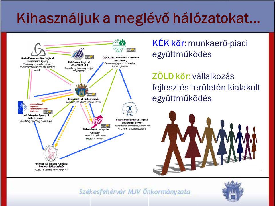 Kihasználjuk a meglévő hálózatokat... KÉK kör: munkaerő-piaci együttműködés ZÖLD kör: vállalkozás fejlesztés területén kialakult együttműködés