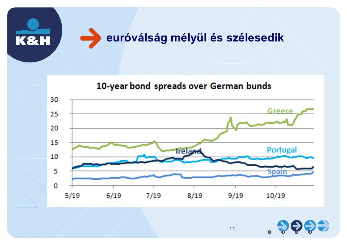 euróválság mélyül és szélesedik 11