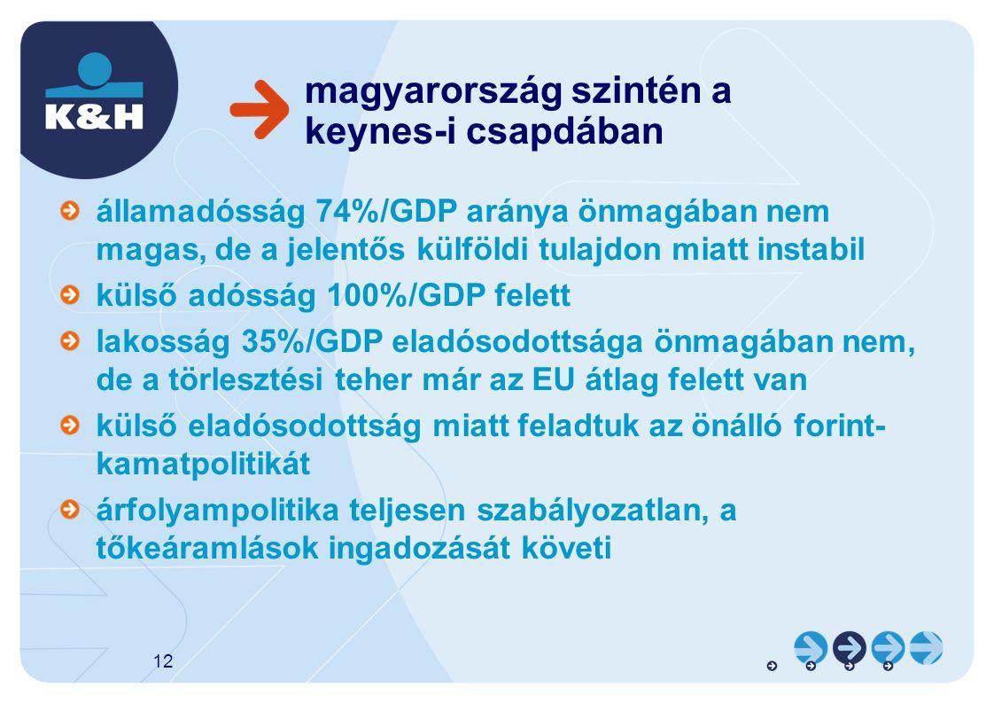 magyarország szintén a keynes-i csapdában államadósság 74%/GDP aránya önmagában nem magas, de a jelentős külföldi tulajdon miatt instabil külső adósság 100%/GDP felett lakosság 35%/GDP eladósodottsága önmagában nem, de a törlesztési teher már az EU átlag felett van külső eladósodottság miatt feladtuk az önálló forint- kamatpolitikát árfolyampolitika teljesen szabályozatlan, a tőkeáramlások ingadozását követi 12