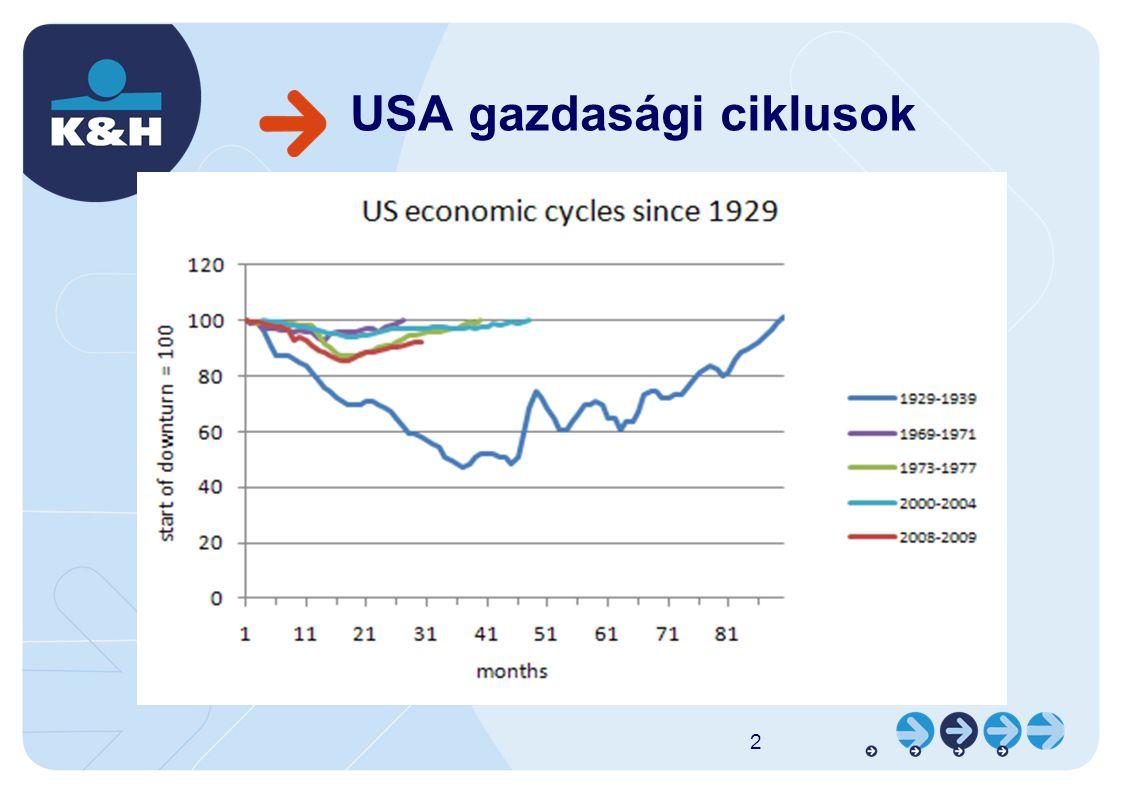 USA gazdasági ciklusok 2