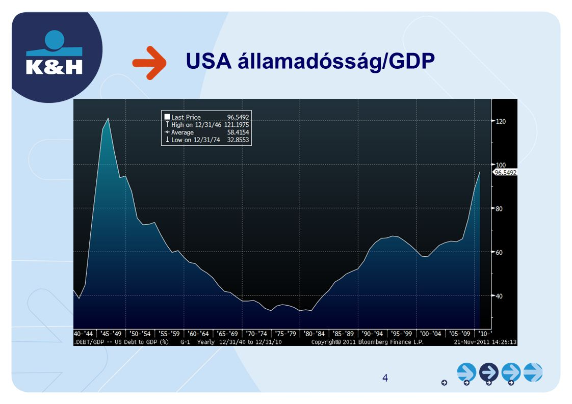 USA államadósság/GDP 4