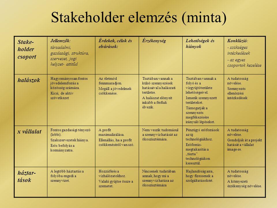 Stakeholder elemzés (minta) Stake- holder csoport Jellemzők: társadalmi, gazdasági, struktúra, szervezet, jogi helyzet- attitűd Érdekek, célok és elvá