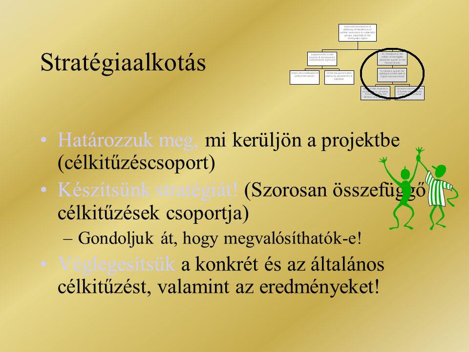 Stratégiaalkotás Határozzuk meg, mi kerüljön a projektbe (célkitűzéscsoport) Készítsünk stratégiát! (Szorosan összefüggő célkitűzések csoportja) –Gond