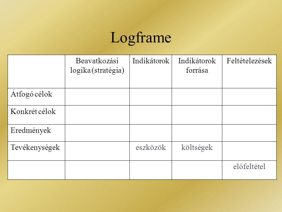 Logframe Beavatkozási logika (stratégia) IndikátorokIndikátorok forrása Feltételezések Átfogó célok Konkrét célok Eredmények Tevékenységek eszközökköl