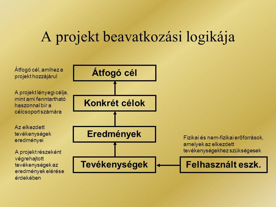 A projekt beavatkozási logikája Átfogó cél Konkrét célok Eredmények Tevékenységek Felhasznált eszk. Fizikai és nem-fizikai erőforrások, amelyek az elk