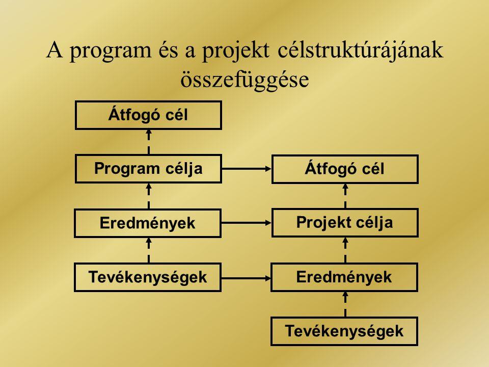 A program és a projekt célstruktúrájának összefüggése Átfogó cél Program célja Eredmények Tevékenységek Átfogó cél Projekt célja Eredmények Tevékenysé