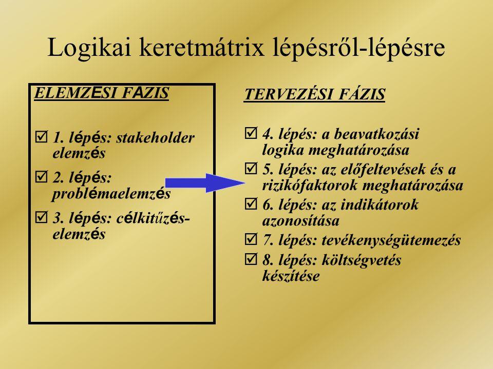 Logikai keretmátrix lépésről-lépésre ELEMZ É SI F Á ZIS  1. l é p é s: stakeholder elemz é s  2. l é p é s: probl é maelemz é s  3. l é p é s: c é