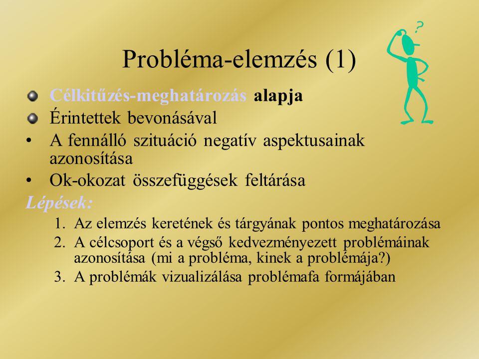 """problémafa = ok-okozati összefüggésekbe helyezett problémák Problémák azonosítása (brain storming) Kulcsprobléma kiválasztása """"Építsünk fát a kulcsprobléma köré  Ha az A a B oka, alá helyezzük  Ha az A a B következménye, fölé helyezzük  Ha egyik sem, mellétesszük Érvényesség és teljesség ellenőrzése Probléma-elemzés (2)"""