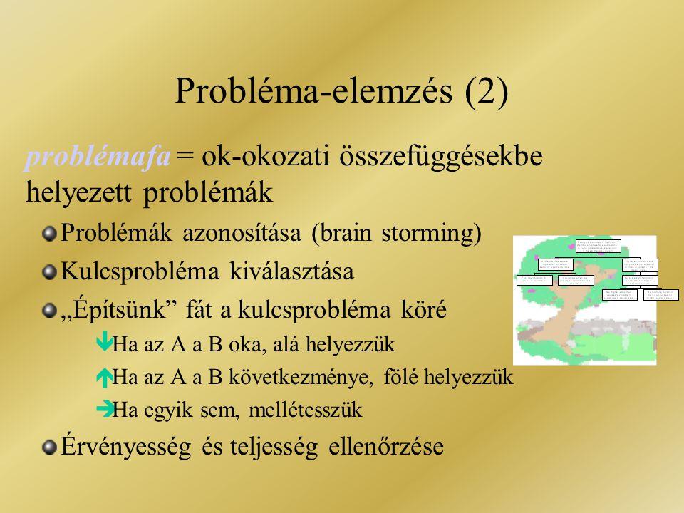 """problémafa = ok-okozati összefüggésekbe helyezett problémák Problémák azonosítása (brain storming) Kulcsprobléma kiválasztása """"Építsünk"""" fát a kulcspr"""