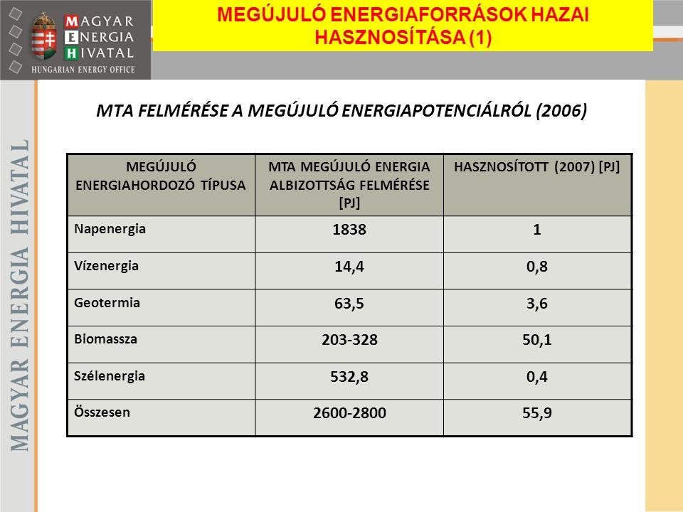 MTA FELMÉRÉSE A MEGÚJULÓ ENERGIAPOTENCIÁLRÓL (2006) MEGÚJULÓ ENERGIAHORDOZÓ TÍPUSA MTA MEGÚJULÓ ENERGIA ALBIZOTTSÁG FELMÉRÉSE [PJ] HASZNOSÍTOTT (2007)