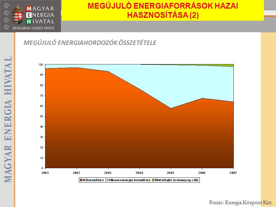 MEGÚJULÓ ENERGIAHORDOZÓK ÖSSZETÉTELE Forrás: Energia Központ Kht. MEGÚJULÓ ENERGIAFORRÁSOK HAZAI HASZNOSÍTÁSA (2)