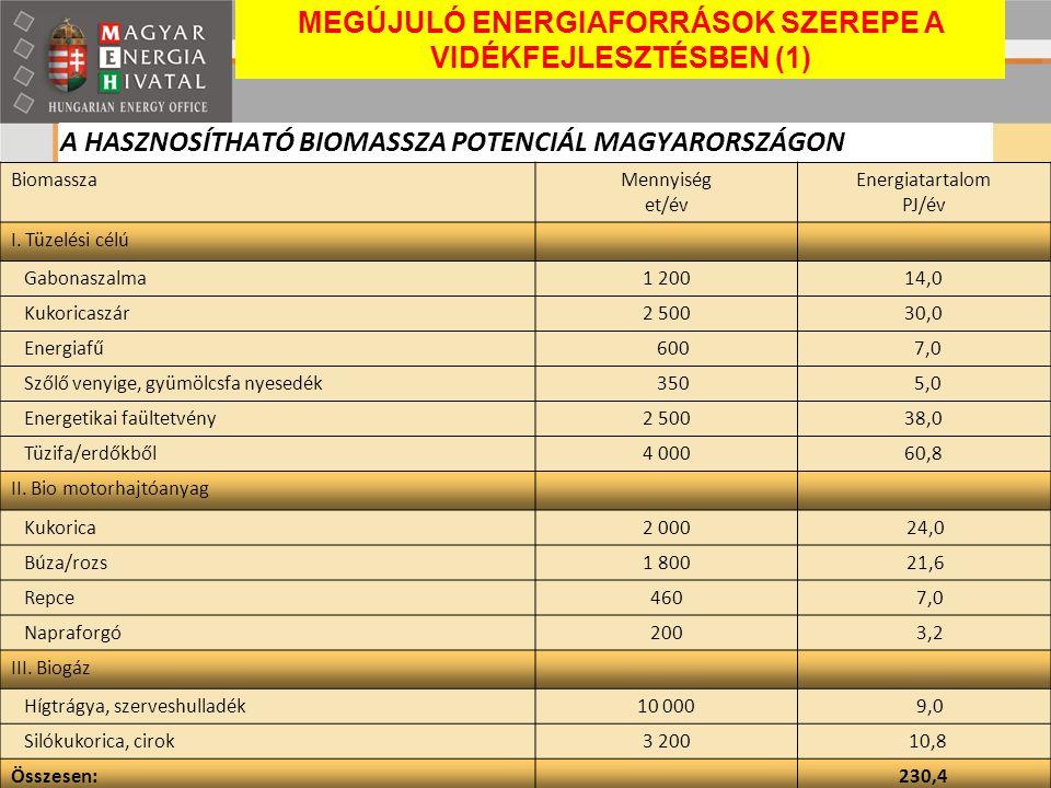 A HASZNOSÍTHATÓ BIOMASSZA POTENCIÁL MAGYARORSZÁGON BiomasszaMennyiség et/év Energiatartalom PJ/év I. Tüzelési célú Gabonaszalma1 20014,0 Kukoricaszár2