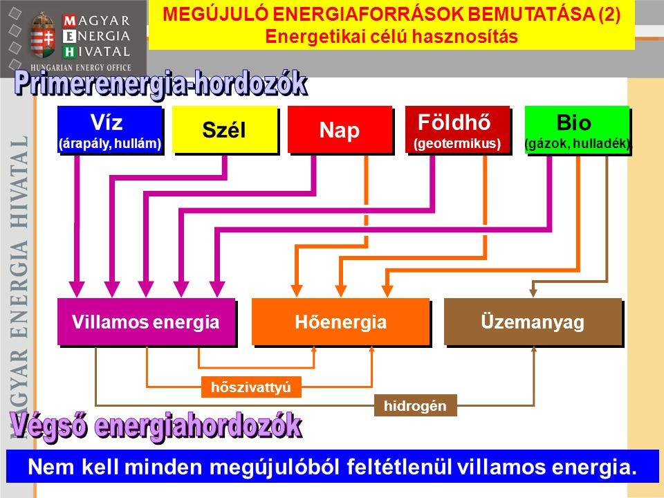 Villamos energia Hőenergia Üzemanyag Víz (árapály, hullám) Víz (árapály, hullám) Szél Nap hőszivattyú hidrogén Nem kell minden megújulóból feltétlenül