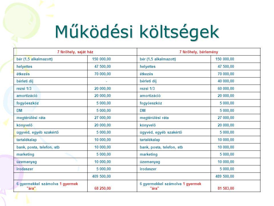 Működési költségek 7 férőhely, saját ház7 férőhely, bérlemény bér (1,5 alkalmazott) 150 000,00bér (1,5 alkalmazott) 150 000,00 helyettes 47 500,00hely