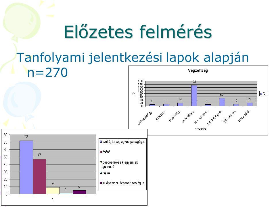 Előzetes felmérés Tanfolyami jelentkezési lapok alapján n=270
