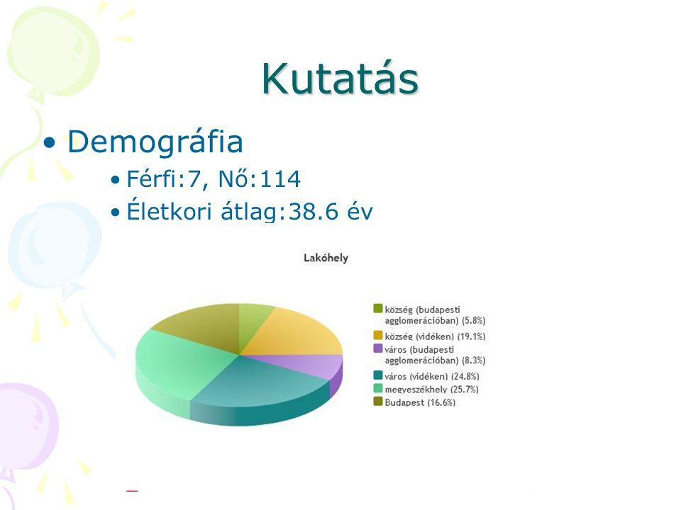 Kutatás Demográfia Férfi:7, Nő:114 Életkori átlag:38.6 év