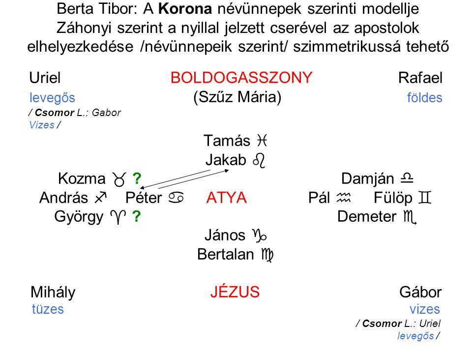 Berta Tibor: A Korona névünnepek szerinti modellje Záhonyi szerint a nyillal jelzett cserével az apostolok elhelyezkedése /névünnepeik szerint/ szimme