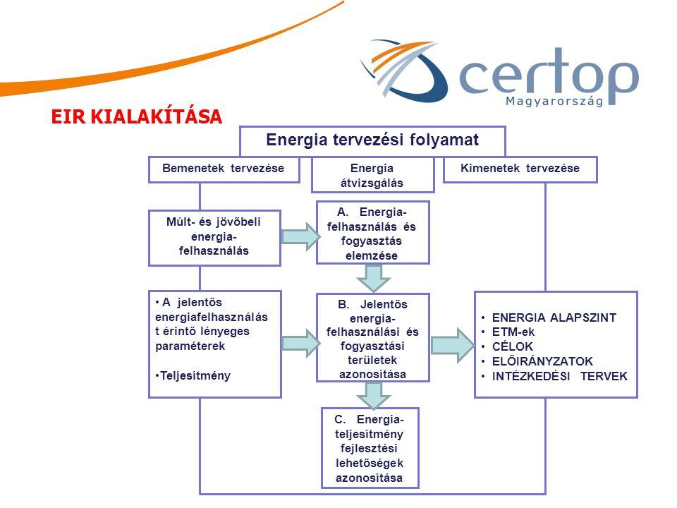 Energia tervezési folyamat Bemenetek tervezése Energia átvizsgálás Kimenetek tervezése Múlt- és jövőbeli energia- felhasználás A jelentős energiafelha