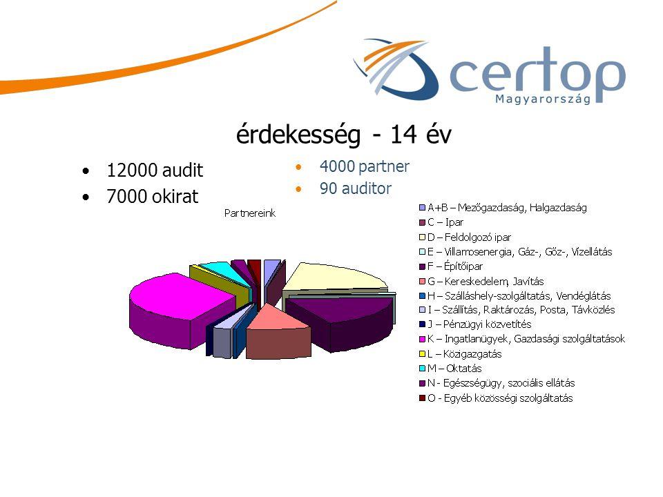 érdekesség - 14 év 12000 audit 7000 okirat 4000 partner 90 auditor