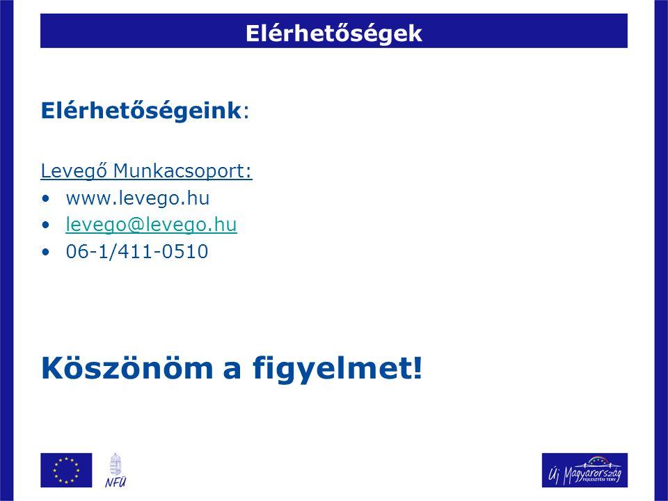 Elérhetőségek Elérhetőségeink: Levegő Munkacsoport: www.levego.hu levego@levego.hu 06-1/411-0510 Köszönöm a figyelmet!