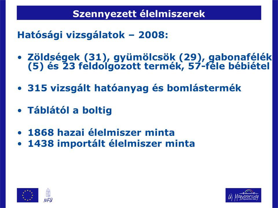 Szennyezett élelmiszerek Civil vizsgálatok az EU-ban – 2009 51 fejessaláta és 47 mandarin minta – 1 határértéktúllépés Bulgária, Hollandia, Magyarorsz., Szlovákia Hazai minták 3 kereskedelmi láncból (Auchan, Spar, Penny Market) Közel 300 hatóanyag vizsgálata a Corvinus Egyetem laboratóriumában