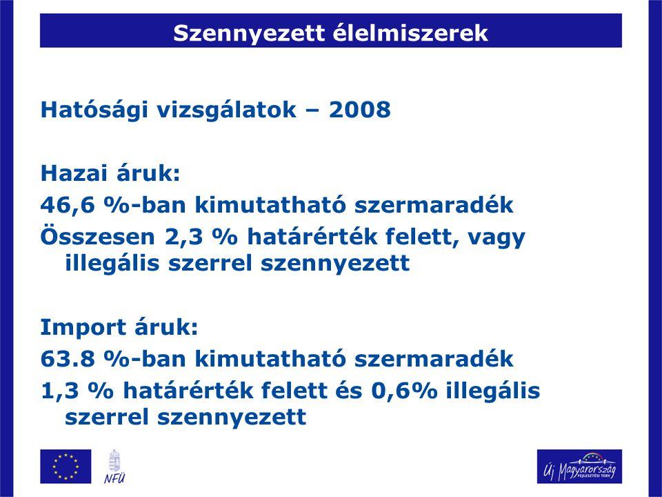 Szennyezett élelmiszerek Hatósági vizsgálatok – 2008 Hazai áruk: 46,6 %-ban kimutatható szermaradék Összesen 2,3 % határérték felett, vagy illegális s