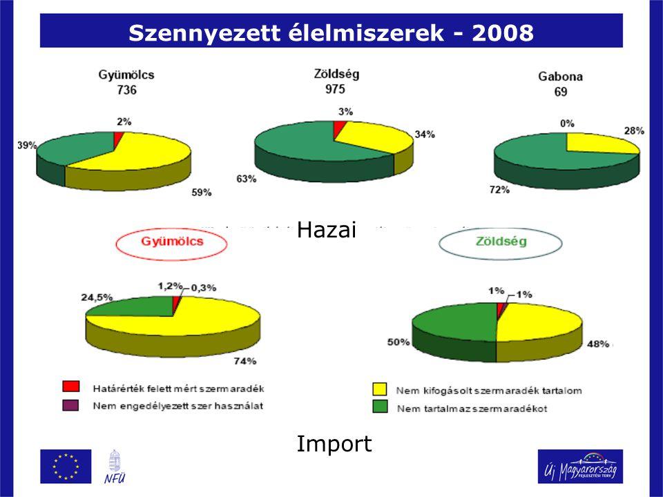 Szennyezett élelmiszerek Mandarin – 2009 Nagyrészt spanyol eredet 2 mintában nem volt szermaradék A boltok között nincs eltérés Közel 50%-os a többszörösen szennyezett minták aránya Egy holland mintában 6-féle hatóanyag A minták 90% többféle hatóanyagot tartalmazott.