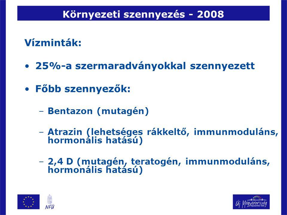 Környezeti szennyezés - 2008 Vízminták: 25%-a szermaradványokkal szennyezett Főbb szennyezők: –Bentazon (mutagén) –Atrazin (lehetséges rákkeltő, immun