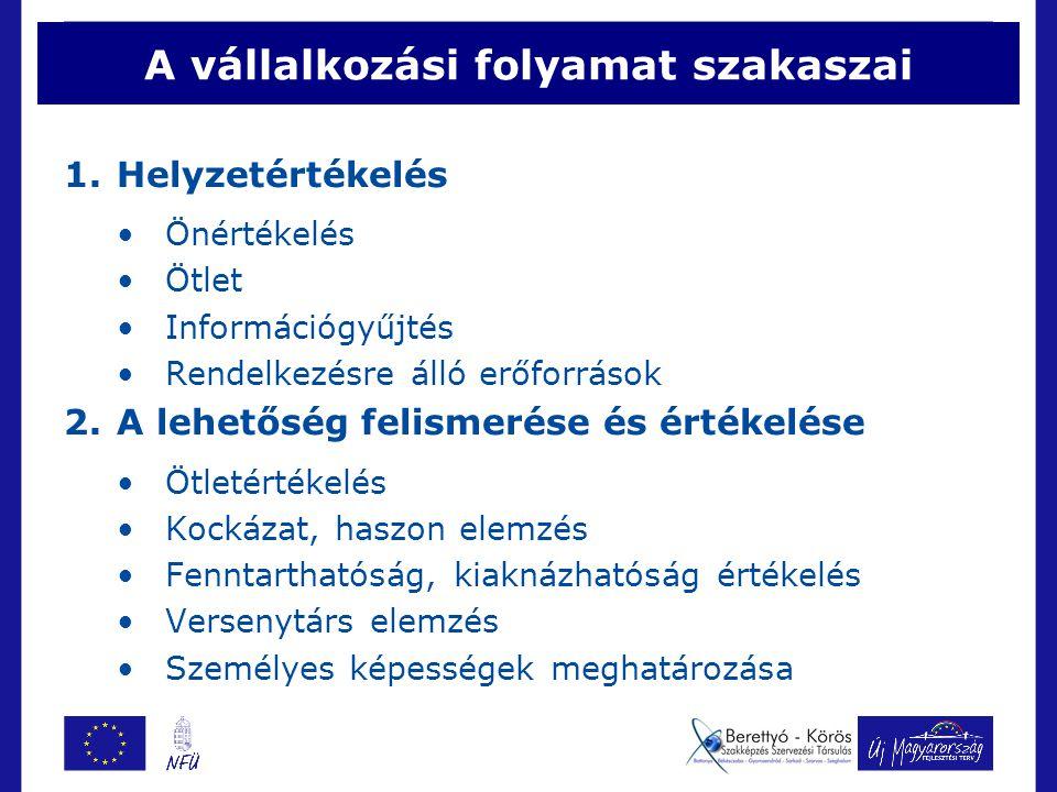A vállalkozási folyamat szakaszai 1.Helyzetértékelés Önértékelés Ötlet Információgyűjtés Rendelkezésre álló erőforrások 2.A lehetőség felismerése és é